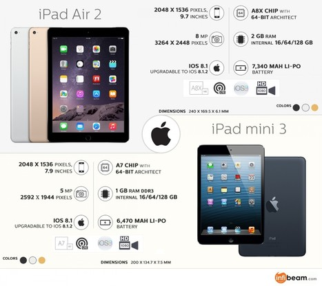 iPad air 2 vs iPad Mini 3: It's a Tough Competition | Visual.ly | Online Shopping Store | Scoop.it
