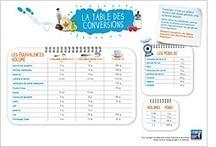 Le kit pratique - MangerBouger | Français 4H | Scoop.it