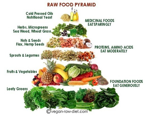 Best Raw Food Pyramid | Raw Food Pyramid Poster | Nutrition for healthy food piramid | Scoop.it