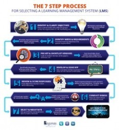 7 Steps in Selecting a Learning Management System Infographic | E-Learning to go! | Scoop.it