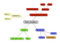 La tâche complexe en éducation musicale ? Des propositions | Socle commun et compétences | Scoop.it