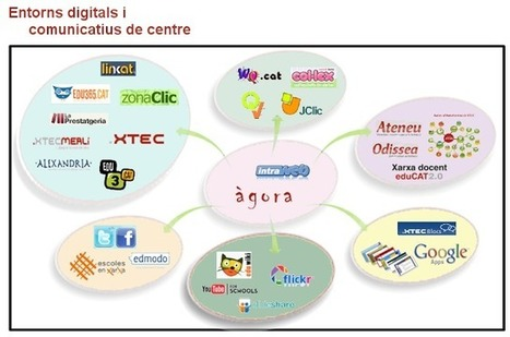 SEMINARI TAC-TIC | Aprender en el 2013 | Scoop.it