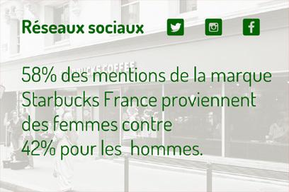 [Etude] Starbucks France sur les médias sociaux | Digimind : Logiciels de veille, e-réputation et Social Media Monitoring | Retail, Numérique et Territoires | Scoop.it