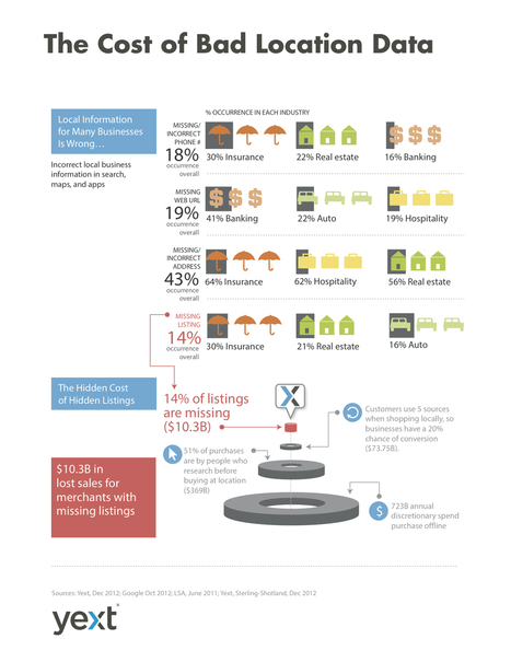 Infographic: The Cost of Bad Location Data | The Yext Blog | Doctor Data | Scoop.it