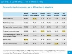 European Communications Monitor 2013 | MEDIACLUB | Scoop.it