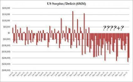 US Posts Biggest March Budget Deficit In History, Or How The ???? Chart Became The ????+? Chart | ZeroHedge | Commodities, Resource and Freedom | Scoop.it