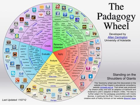 The Padagogy Wheel | E-Learning's Impact on Students' Personality | Scoop.it