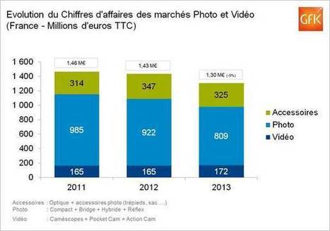 [Etude] Les smartphones font chuter le marché de la photo | Le BCC! InfoConso - l'information utile pour consommateurs avertis ! | Scoop.it