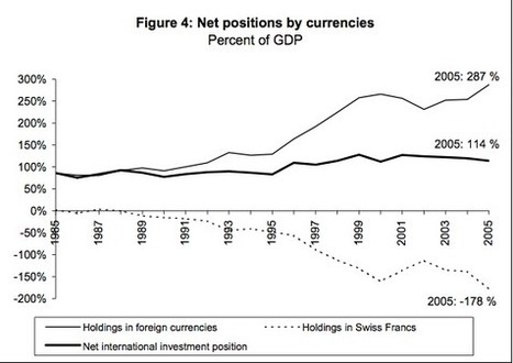 Is the Swiss Capital Account Able to Neutralise the Persistent Current Account Surpluses | Swiss Franc | Scoop.it