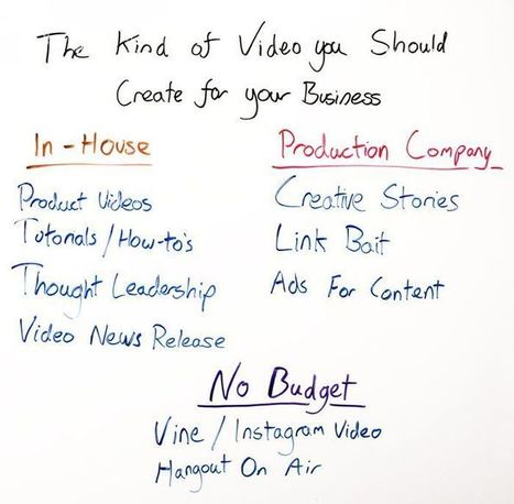 The Kind of Video You Should Create for Your Business - Whiteboard Friday | Social Video Success Strategies | Scoop.it