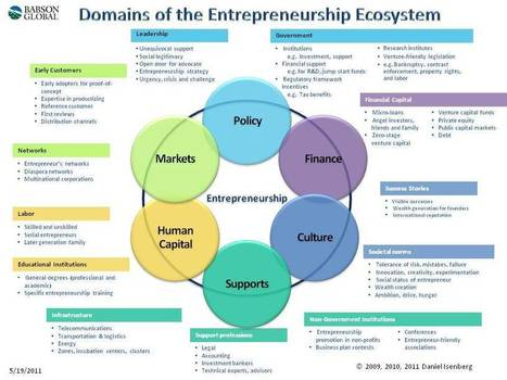 Why is supporting a system of entrepreneurship important? | Pitch it! | Scoop.it