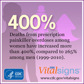 CDC - Drug Overdose - Home and Recreational Safety - Injury Center | Issues in Public Health | Scoop.it