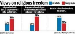 Evangelicals most concerned about religious freedom in US - Deseret News | Religious Freedom Says Who | Scoop.it