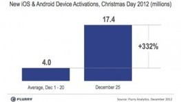 Android, iOS device activations reach 17 million Christmas Day, more tablets than smartphones | MobileandSocial | Scoop.it