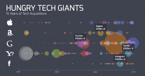Hungry Tech Giants: 15 Years of Tech Acquisitions | startup | Scoop.it