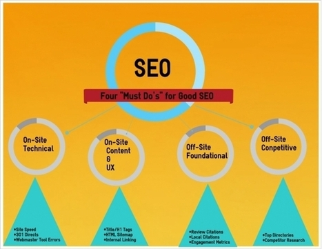 """Four """"Must DO's"""" for Good SEO 
