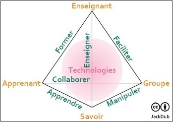 Quelle place pour le groupe dans le triangle pédagogique? | Social learning, Collective Intelligence and Learning | Scoop.it