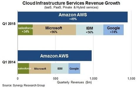 Cloud : les chiffres d'affaires d'Amazon, Microsoft et Google comparés - JDN | Business Model for Cloud Computing | Scoop.it