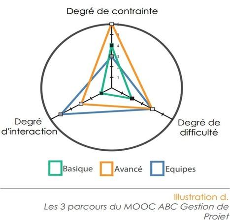 MOOC: une proposition de grille de lecture | Veille TICE Paris Descartes | Scoop.it