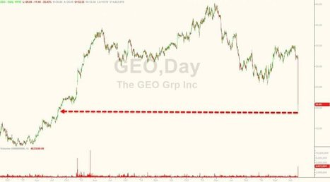 "Prison Stocks Crash As Justice Dept. Announces ""Ends of Private Prisons"" 