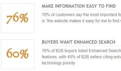 B2B E-Commerce Trends and Statistics * eCommerceandB2B.com   B2B eCommerce News   Scoop.it