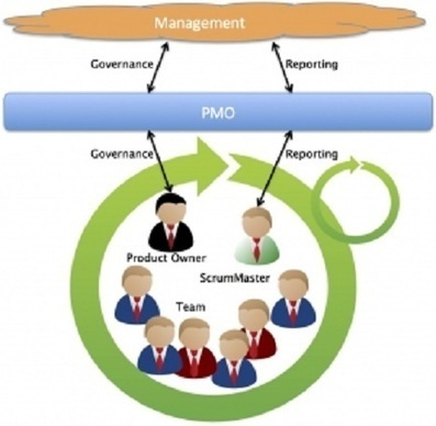 The Scrum PMO | Processus métier et organisation | Scoop.it