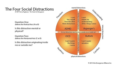 Autism, OCD, Asperger's, and ADD | The Spectrum of Distraction | Differentiated and ict Instruction | Scoop.it