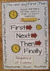 Anchor charts - nice collection on Pinterest | STEM Education for Girls | Scoop.it