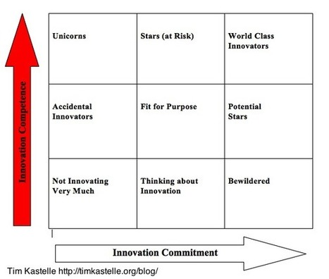 The Innovation Matrix Explained: Innovation Competence « Innovation Leadership Network | Innovatieproces | Scoop.it