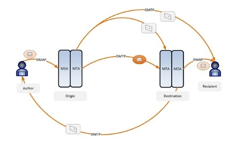 DIME : la Darkmail Alliance veut standardiser le chiffrement des emails | IT Corner | Scoop.it