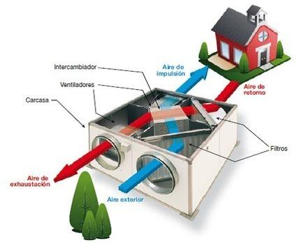 INSTALACIONES Y EFICIENCIA ENERGÉTICA: AHORRO ENERGÉTICO CON RECUPERADORES DE CALOR | Renewable Energy | Scoop.it