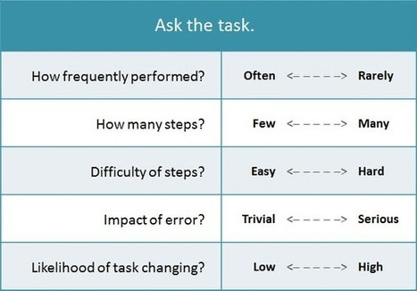 When to build a job aid, part 2: ask the task | Dave's Whiteboard | Organizational Learning and Development | Scoop.it
