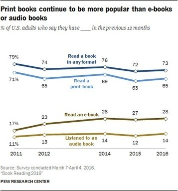 The majority of Americans read print and not digital | MioBook...News! | Scoop.it