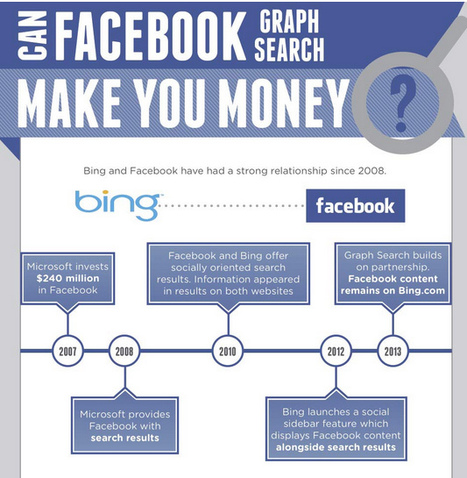 Q: Can Graph Search Make You Money?  A: YES [Infographic] | work at home via the internet | Scoop.it