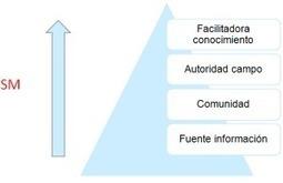 Curación de contenidos: FAQs | BiblogTecarios | Content_Curator_Curación_Contenidos | Scoop.it