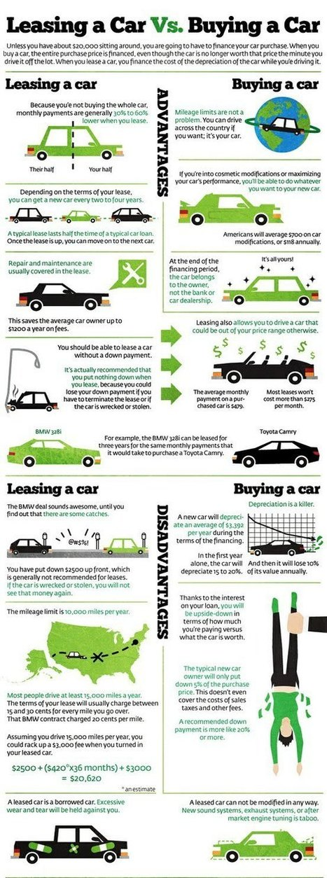 Leasing a Car Vs Buying a New Car In 2016 | Carlease | Scoop.it