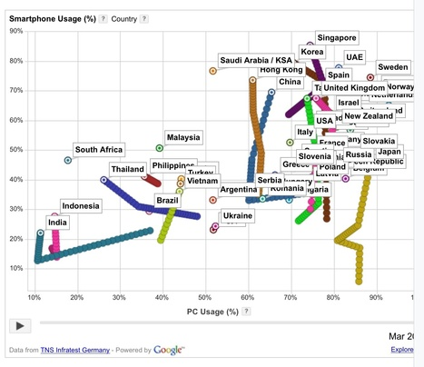 This chart shows the world's internet usage shifting to smartphones | MarketingHits | Scoop.it