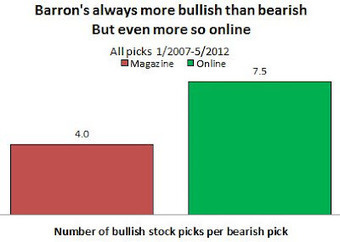 Why Is Barron's More Bullish Online Than in Print? (Picks & Pans Breakdown) | Financial Analysis Tools and Techniques | Scoop.it