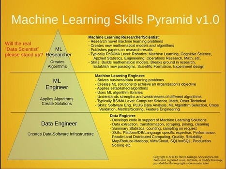 The Machine Learning Skills Pyramid | Semantic Intelligence | Scoop.it