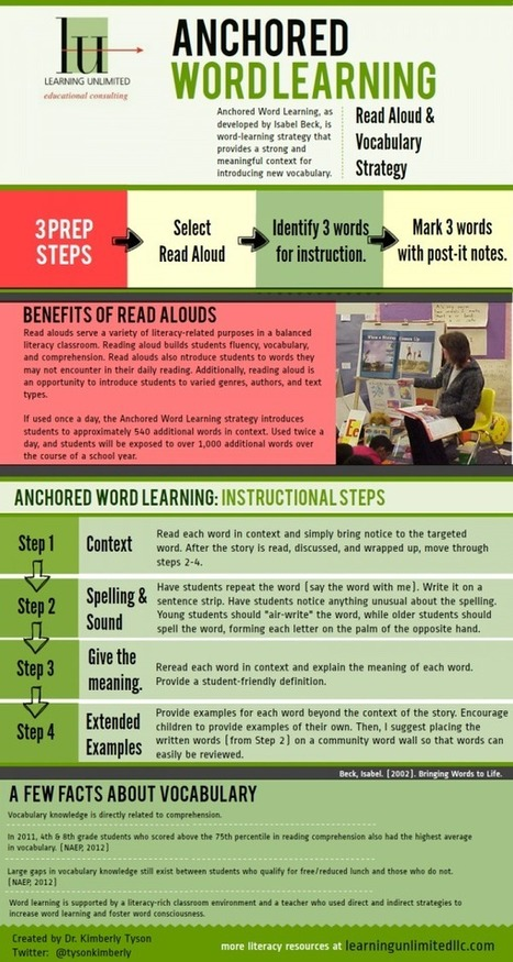 {12 Days: Tool 11} Infographic: Anchored Word Learning Strategy - Learning Unlimited | Reading, Writing, Word study, and Content Literacy | Scoop.it