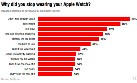 Top 12 Reasons People Gave Up on the Apple Watch | UX-UI-Wearable-Tech for Enhanced Human | Scoop.it
