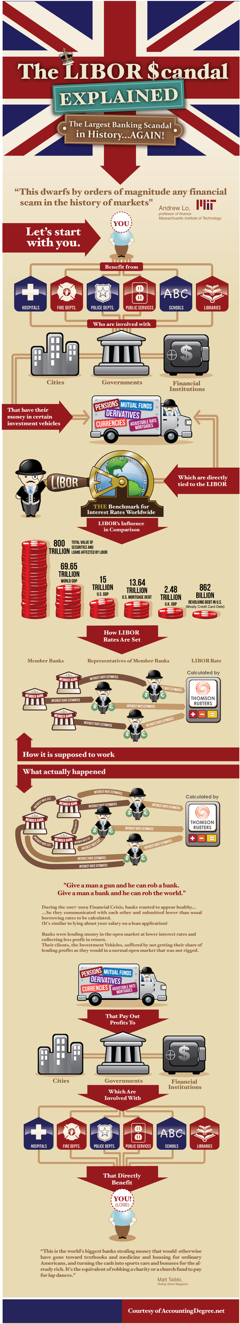 Graphic: Largest Financial Scam in History – Libor, Goldman Sachs & You | Austerity? NO!! | Scoop.it