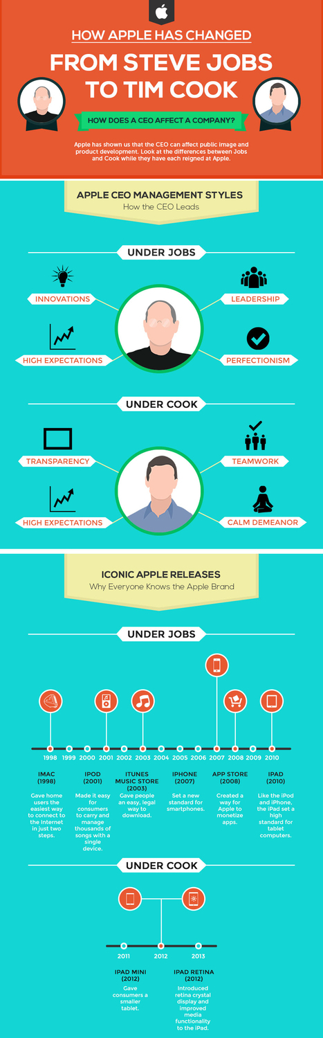 Apple: From Steve Jobs to Tim Cook - Educate Sansar   Educate Sansar   Scoop.it