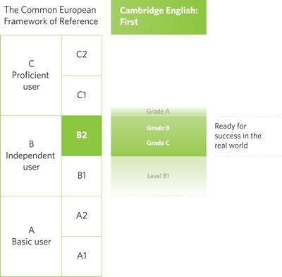 Cambridge English: First (FCE) – Upper-intermediate English language exam | Cambridge ESOL | hjkuh | Scoop.it