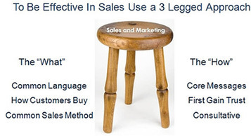 How to be Effective in Sales Using a 3 Legged Approach | Sales Marketing Alignment | Scoop.it