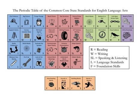 Periodic Table of the Common Core State Standards for ELA #engchat #ccss #ccchat #edchat #commoncore | ELA Common Core aresources | Scoop.it
