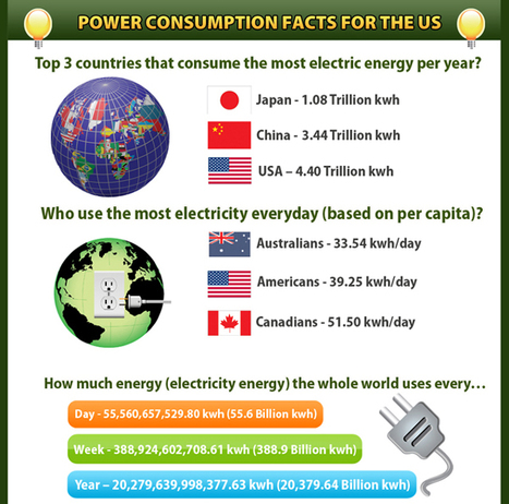 Power Consumption Facts in the U.S. | Development geography | Scoop.it