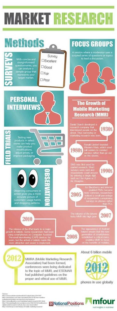 The Growth of Mobile Marketing Research [Infographic] | Mobile Technology | Scoop.it