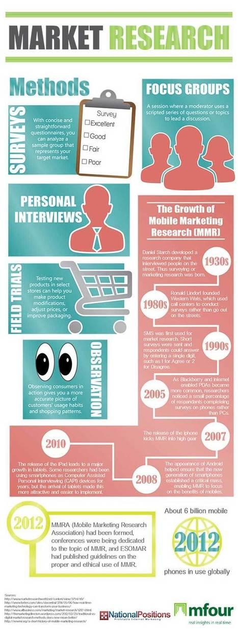The Growth of Mobile Marketing Research [Infographic] | Social Media e Innovación Tecnológica | Scoop.it