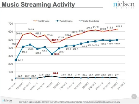 Nielsen: No evidence of on-demand music streams hurting download sales | MUSIC:ENTER | Scoop.it